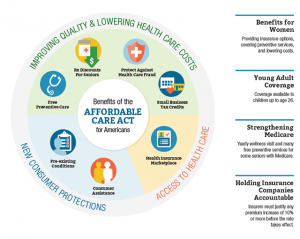 Affordable Care Act Benefits